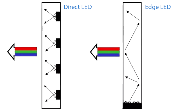 Direct LED, Edge LED