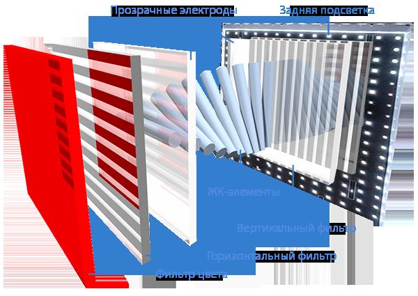 Типы дисплеев для интерактивных панелей