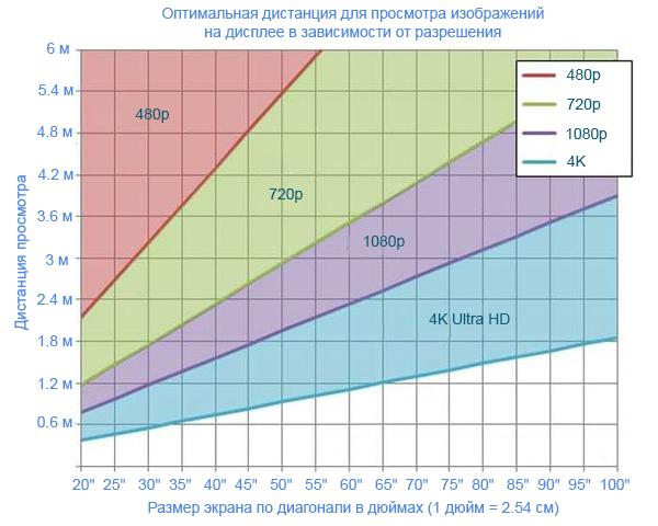 Оптимальное расстояние от зрителей до дисплея