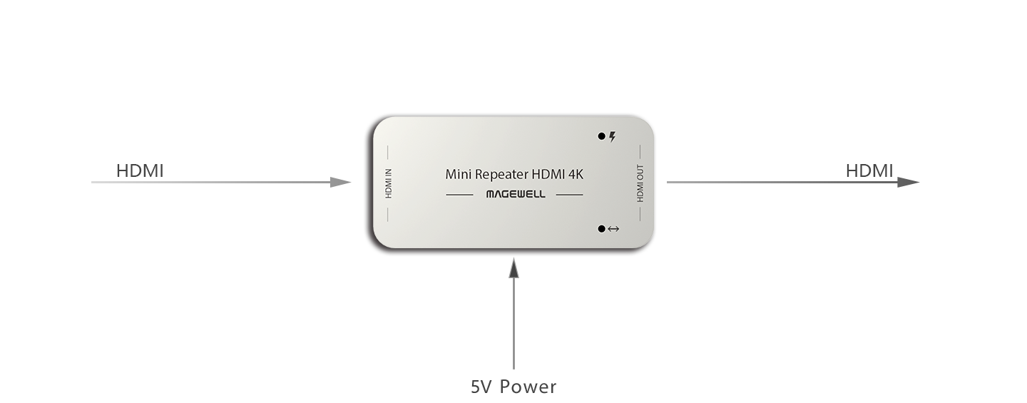 Интерфейсы Magewell HDMI 4K REPEATER