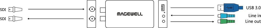 Интерфейсы Magewell USB Capture SDI Plus