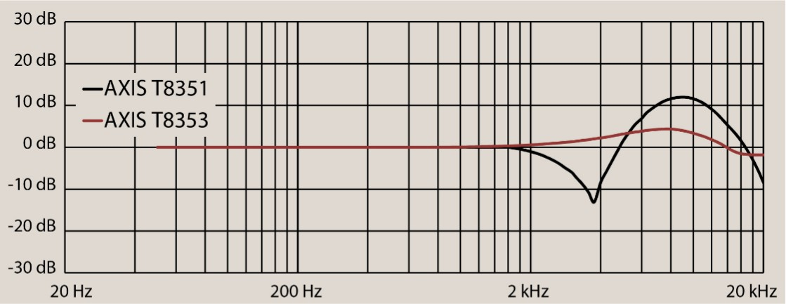 AXIS T83 graph