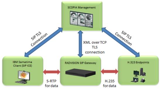 RADVISION SIP Gateway