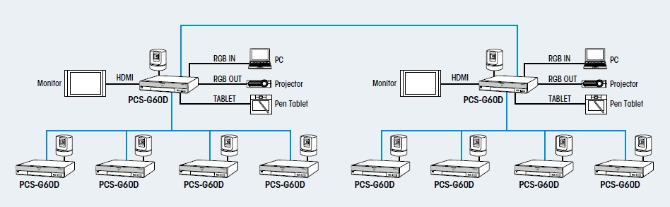 Sony-PCS-G60D-example-configuration