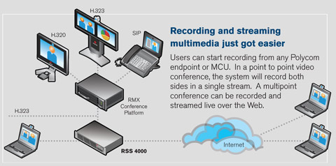 polycom-rss-4000-streaming-server-diagram